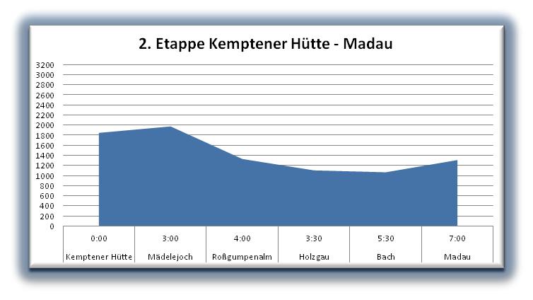 Kemptener Hütte-Madau