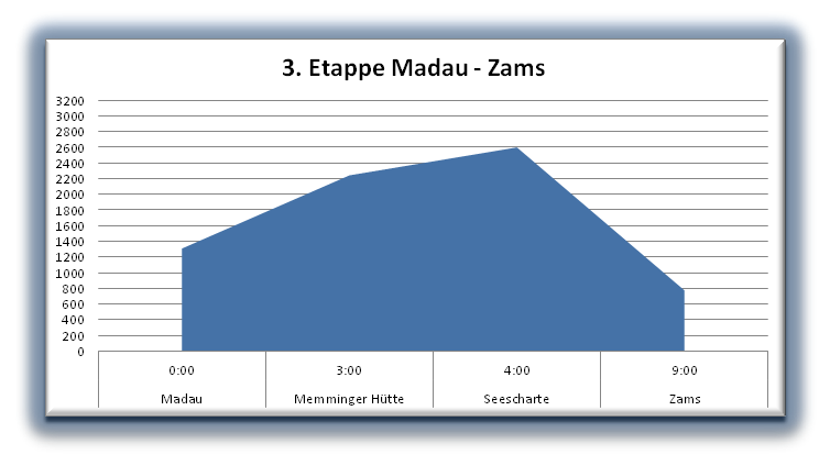 Madau-Zams