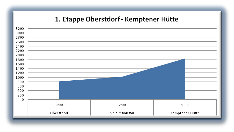 Oberstdorf-Kemptner Hütte