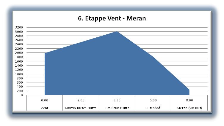 Höhenprofil: Vent-Meran