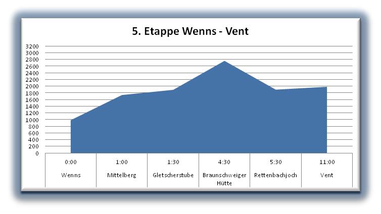 Höhenprofil Wenns - Vent