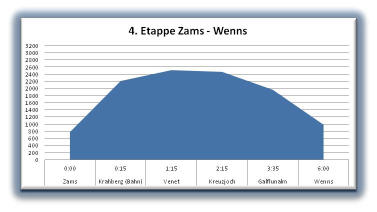 Höhenprofil von Zams nach Wenns